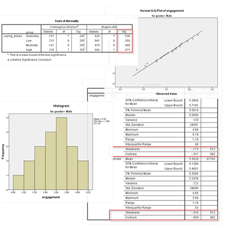 Screenshots of dialogue boxes, tables and histogram in SPSS to test the assumption of normality for the one-way ANOVA