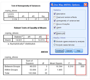 Screenshots of tables and dialogue boxes in SPSS to test the assumption of homogeneity of variances for the one-way ANOVA