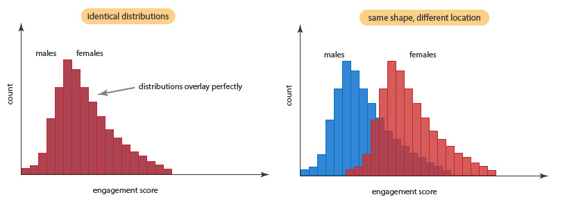 Mann whitney u test in spss laerd statistics premium sample an example of similar engagement scores and dissimilar engagement scores can be seen in the diagrams shown below ccuart Image collections