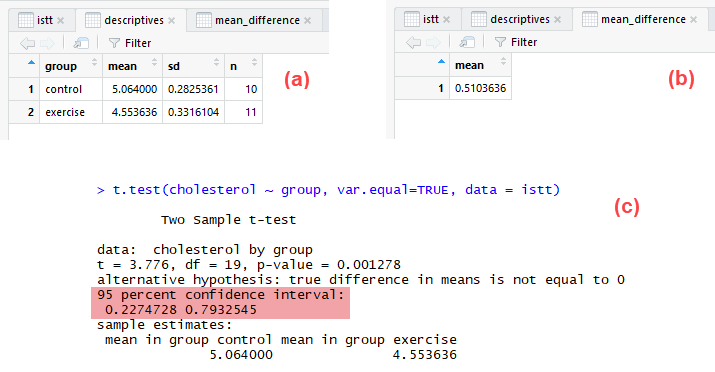 Independent-samples t-test using R, Excel and RStudio (page 4) |  Interpreting and reporting the results for an independent-samples t-test