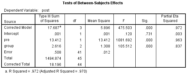 Dissertation research shows no statistical significance