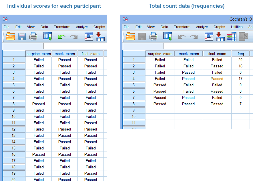 Cochrans q test in spss statistics procedure output and just remember that if you have entered your data using total count data ie frequencies shown in the diagram on the right above you will also have to sciox Images