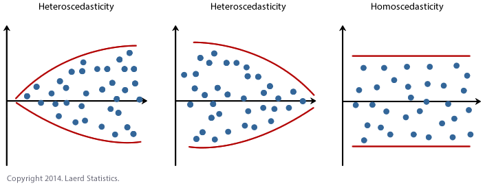 Linear Regression Analysis in SPSS Statistics - Procedure