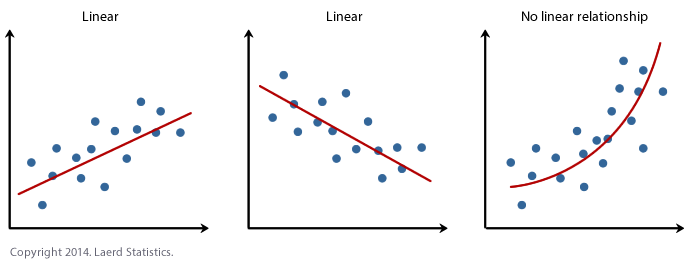 Linear Regression Analysis in SPSS Statistics - Procedure
