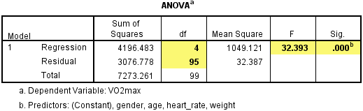 dissertation anova table Chapter 4 data analysis and findings 1 of this dissertation included in table 11 are three separate reports generated by the.