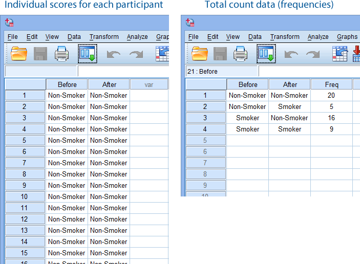 Which statistical test on SPSS should I use to analyse this data?