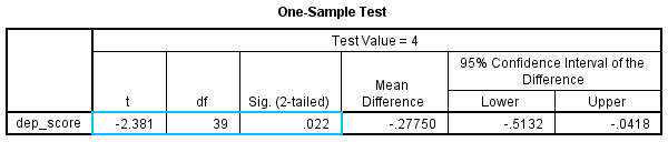 One-Sample T-Test in SPSS Statistics - Procedure, output and