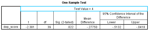 t sample Published with written permission from SPSS Statistics, IBM Corporation.