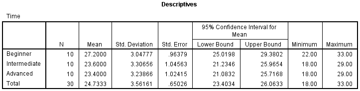 One way anova in spss statistics understanding and for 1 way anova table
