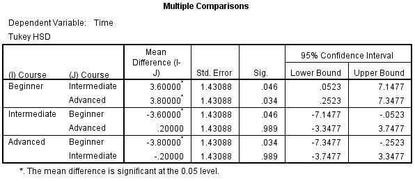 reporting statistics in a research paper