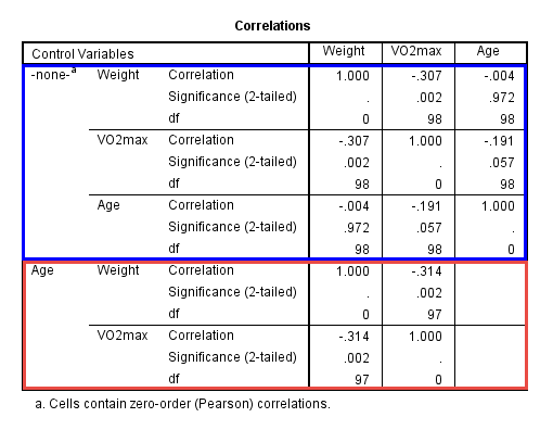 Partial correlation in spss statistics procedure for Correlation coefficient r table
