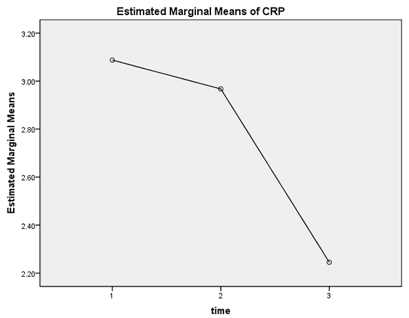 how to use anova in spss