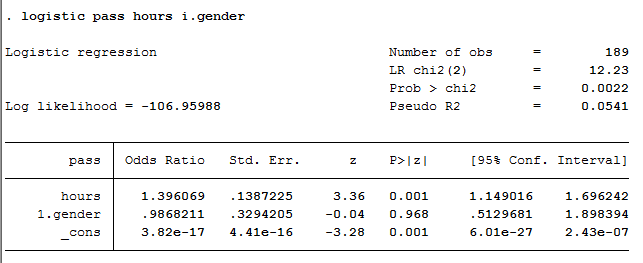 p value in regression analysis stata
