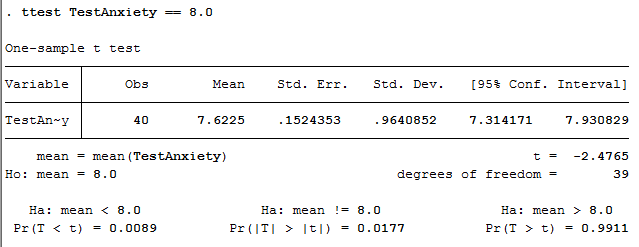One Sample T Test In Stata Procedure Output And Interpretation Of