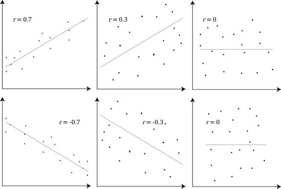 Different values for the Pearson Correlation Coefficient