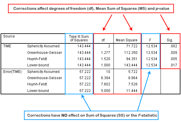 the purpose of spss Spss statistics is a software package used for interactive, or batched, statistical  analysis  the python programmability extension, introduced in spss 14,  replaced the less functional sax basic scripts for most purposes, although  saxbasic.